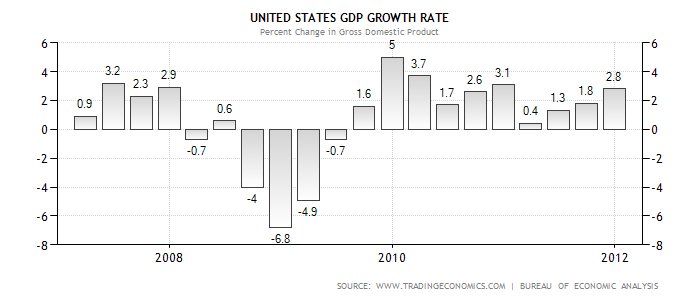 US GDP Graph