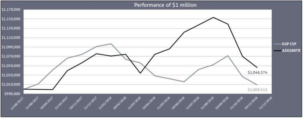 November 18 Graph