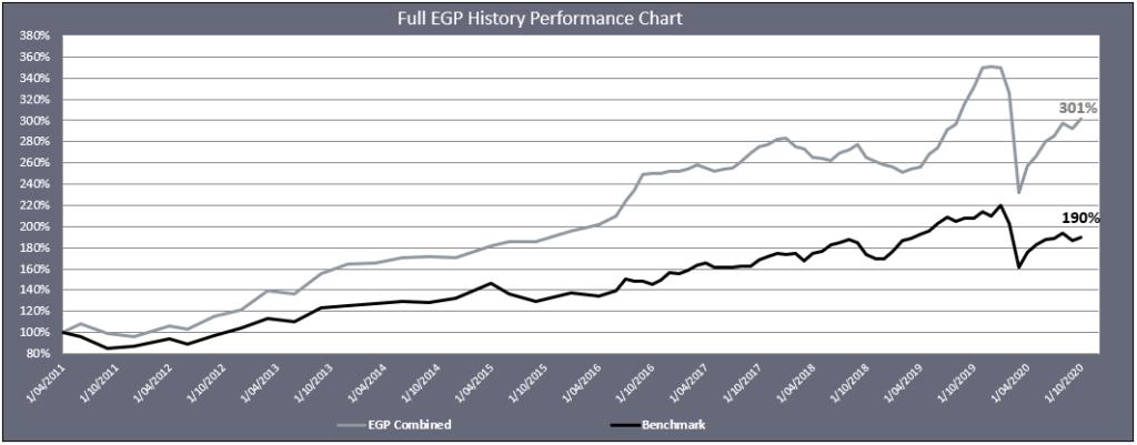 Chart Since Inception September 2020
