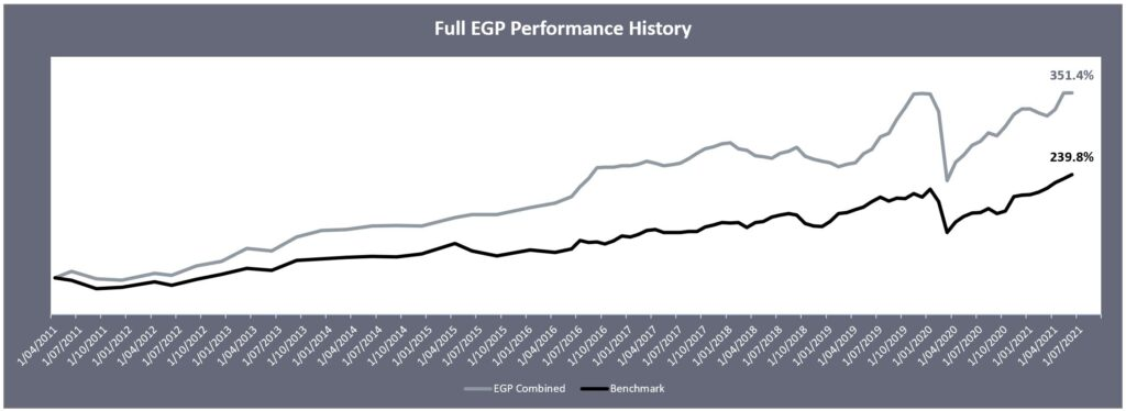 Chart Since Inception June 2021